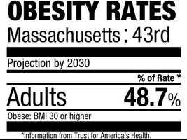 43. Massachusetts (48.7%)Current rate: (22.7%)