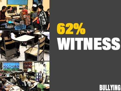 Sixty-two percent of educators who were surveyed indicated that they had witnessed bullying two or more times in one month.
