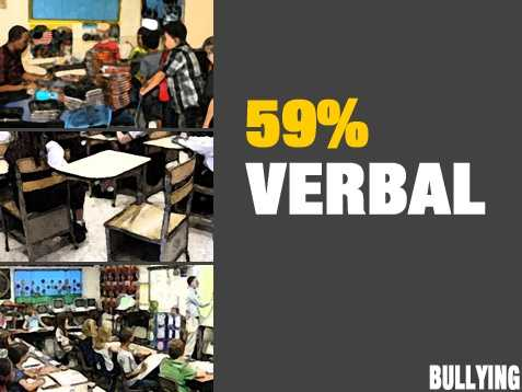 Bullying takes many forms. Verbal abuse was reported by 59 percent of school staff.