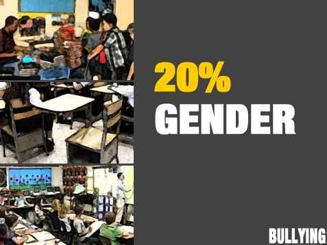 Gender was also a factor. In their responses, 20 percent of educators reported bullying based on gender. They also reported that bullying was based on a student's weight (23%).