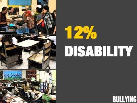 Bullying based on disability was reported by 12 percent of staff.