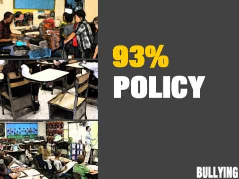 The majority of educators (93%) reported that their district had implemented a bullying prevention policy.
