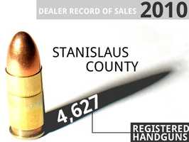 In 2010, Stanislaus County had 4,627 recorded sales of handguns, according to the California Department of Justice. See how the three counties breakdown.