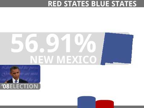 NEW MEXICO(5 Electoral Votes)Obama, Barack D 472,422 56.91%McCain, John R 346,832 41.78%