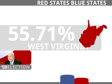 WEST VIRGINIA(5 Electoral Votes)McCain, John Sidney, III R 397,466 55.71%Obama, Barack Hussein D 303,857 42.59%