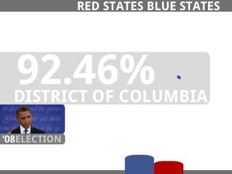 DISTRICT OF COLUMBIA(3 Electoral Votes)Obama, Barack D 245,800 92.46%McCain, John R 17,367 6.53%