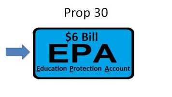The new revenues from Prop. 30 would be deposited into a newly created state fund called the Education Protection Account (EPA). It would be included within the state's general fund.