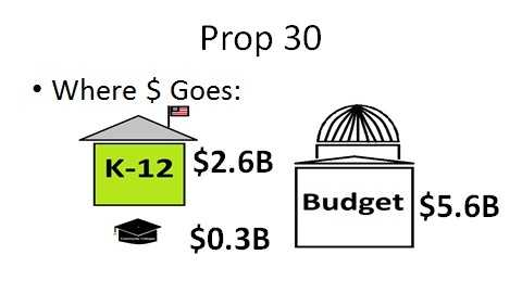 According to the current state budget approved the legislature and the Gov. Brown, Prop. 30 would generate $2.6 billion for K-12 schools, $300 million for community colleges and $5.6 billion for other state budget programs.