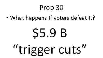 """The current state budget includes $5.9 billion in """"trigger cuts"""" that would take effect if Prop. 30 is defeated. This would affect the budget that applies to state spending between last July and the end of next June."""