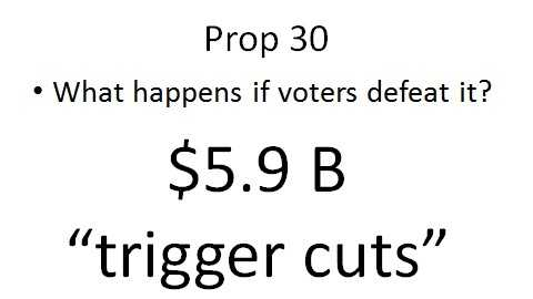 "The current state budget includes $5.9 billion in ""trigger cuts"" that would take effect if Prop. 30 is defeated. This would affect the budget that applies to state spending between last July and the end of next June."