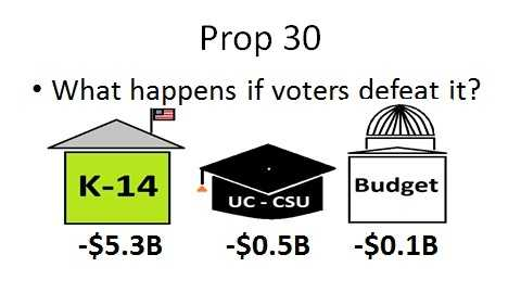 The trigger cuts would reduce spending for K-14 schools by $5.3 billion, for the University of California and the California State University by half a billion and for other state budget programs by $100 million. Schools would be able to shorten the current school year by as much as three weeks.
