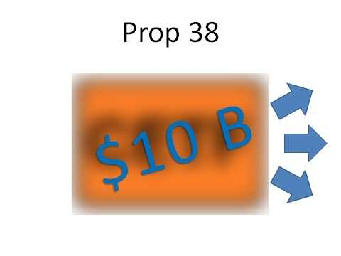 Prop. 38 is estimated to generate $10 billion per year. The revenues would go to fund three programs ...