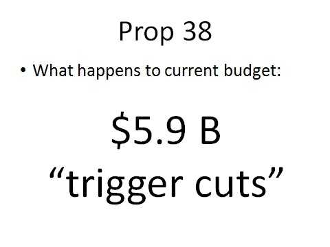 "The current state budget includes $5.9 billion in ""trigger cuts"" that are scheduled to take effect if a competing measure, known as Prop. 30, does not pass. What happens if voters approve Prop. 38 instead of Prop. 30?"