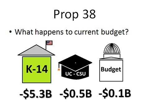 Those trigger cuts would reduce spending for K-14 education by $5.3 billion, spending at the University of California and the California State University system by $0.5 billion and for other budget programs by $100 million.
