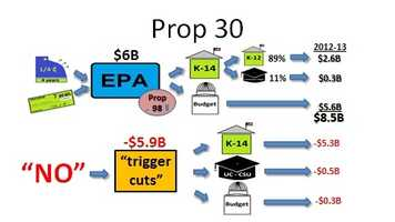 """Here is the complete diagram of how Prop 30 would work, the money it is estimated to generate for the current budget and the implications if voters say """"no""""."""