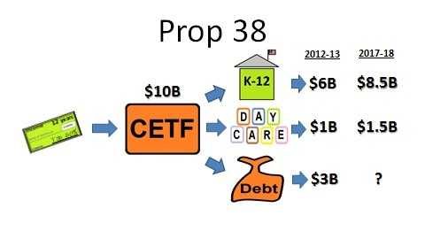 Here is the complete diagram of Prop. 38's funding source, the California Education Trust Fund and the three parts of the budget that would benefit.