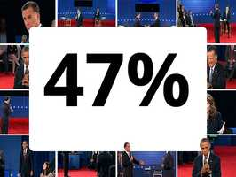 A number that's heard time and time again in this election is 47 percent. That number crept into the public view when a group released a video of Romney making the remarks about the 47 percent of Americans who do not pay federal income taxes. Romney later said his comments were not elegantly stated and called them completely wrong.