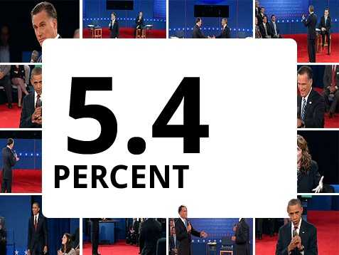 Romney has mentioned in his debates that President Obama had promised to drive unemployment down to 5.4 percent within his first term.