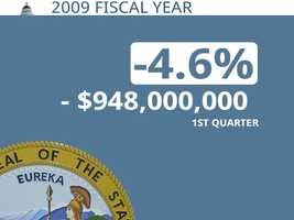 In 2009, California was $948 million behind its projection through the first quarter.