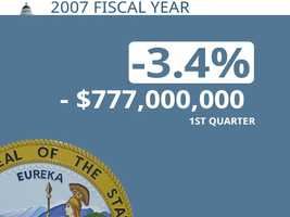 In 2007, California was $777 million behind its projection through the first quarter.