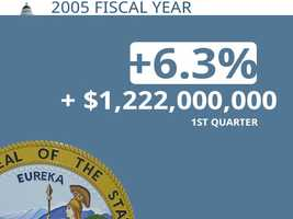 In 2005, California was $1.222 billion ahead its projection through the first quarter.
