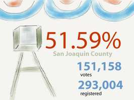 In San Joaquin County: 151,158 ballots cast out of 293,004 registered voters
