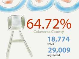 Calaveras County: 18,774 ballots cast out of 29,009 registered voters