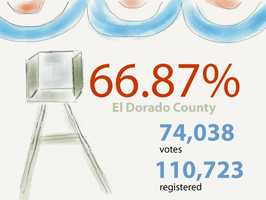 In El Dorado County: 74,038 ballots cast out of 110,723 registered voters