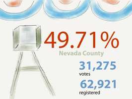 In Nevada County: 31,275 ballots cast out of 62,921 registered voters