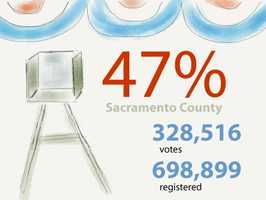 In Sacramento County: 328,516 ballots cast out of 698,899 registered voters