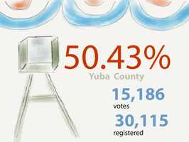 In Yuba County: 15,186 ballots cast out of 30,115 registered voters