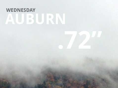 Auburn saw .72 inches of rain on Wednesday.