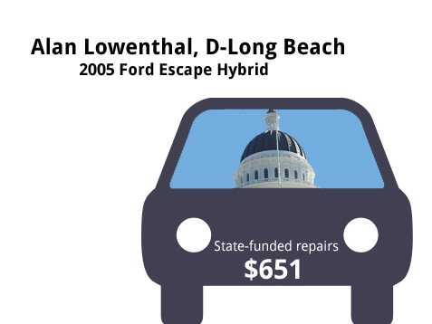 Alan Lowenthal, D-Long Beach2005 Ford Escape HybridState's purchase price: $34,366State's sale price: $8,500$651 to replace a battery filter, fix an inoperable seat belt