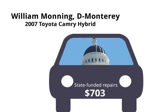 William Monning, D-Monterey2007 Toyota Camry HybridState's purchase price: $33,059State's sale price: $7,425$703 to replace a water pump, drive belt, and for tire repair