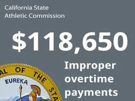 Department: California State AthleticCommissionIssue: Improper overtime paymentsCost to state: $118,650