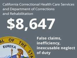 Department: California Correctional Health Care Services and Department of Corrections and RehabilitationIssue: False claims, inefficiency, inexcusable neglect of dutyCost to state: $8,647