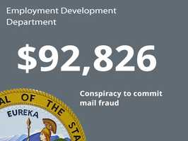 Department: Employment Development DepartmentIssue: Conspiracy to commit mail fraudCost to state: $92,826