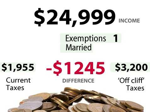 According to the U.S. Census,8.1percent of households in California make between$15,000 to $24,999. Slide above shows the impact for someone earning$24,999and the increase in taxes they would pay if there is no budget deal.*** Married filing jointly