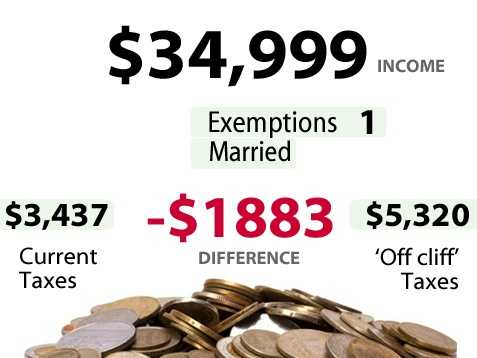 According to the U.S. Census,8.4percent of households in California make between$25,000 to $34,999. Slide above shows the impact for someone earning$34,999and the increase in taxes they would pay if there is no budget deal.*** Married filing jointly