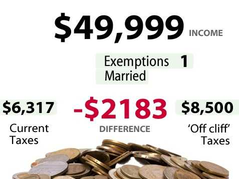 According to the U.S. Census, 17.4percent of households in California make between $35,000 to $49,999. Slide above shows the impact for someone earning $49,999and the increase in taxes they would pay if there is no budget deal.*** Married filing jointly