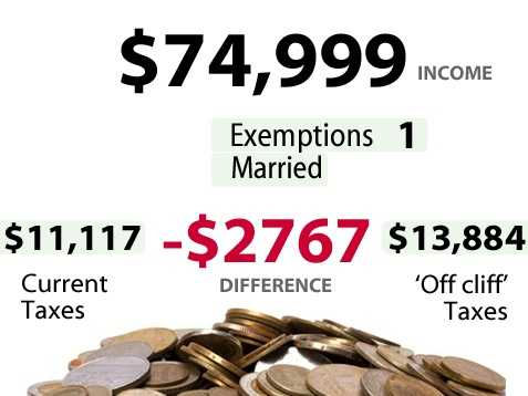 According to the U.S. Census,17.3percent of households in California make between$50,000 to $74,999. Slide above shows the impact for someone earning$74,999and the increase in taxes they would pay if there is no budget deal.*** Married filing jointly