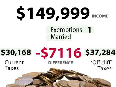 According to the U.S. Census,15.2percent of households in California make between$100,000 to $149,999. Slide above shows the impact for someone earning$149,999and the increase in taxes they would pay if there is no budget deal.*** Married filing jointly