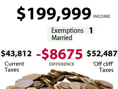 According to the U.S. Census,6.7percent of households in California make between$150,000 to $199,999. Slide above shows the impact for someone earning$199,999and the increase in taxes they would pay if there is no budget deal.*** Married filing jointly
