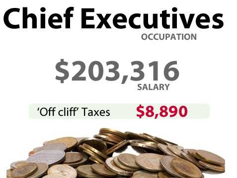 A chiefexecutivein California might have to pay an extra $8,890 in taxes.