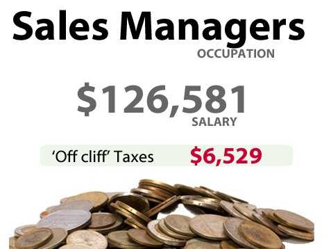 A sales manager in California might have to pay an extra $6,529 in taxes.