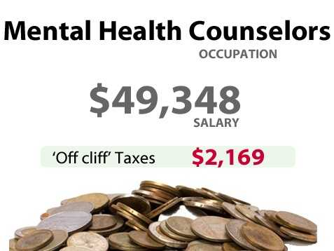 A mental health counselor in California might have to pay an extra $2,169 in taxes.