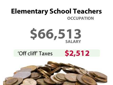 A elementary school teacher in California might have to pay an extra $2,512 in taxes.
