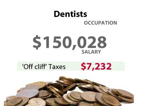 A dentist in California might have to pay an extra $8,232 in taxes.
