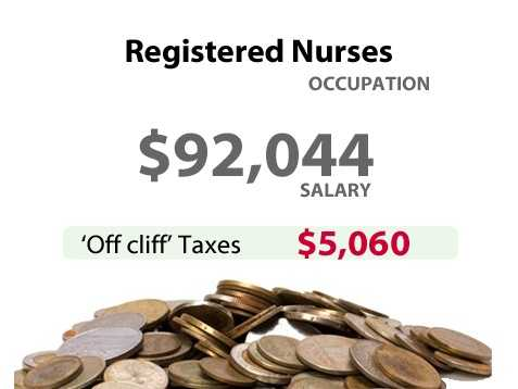A registered nurse in California might have to pay an extra $5,060 in taxes.