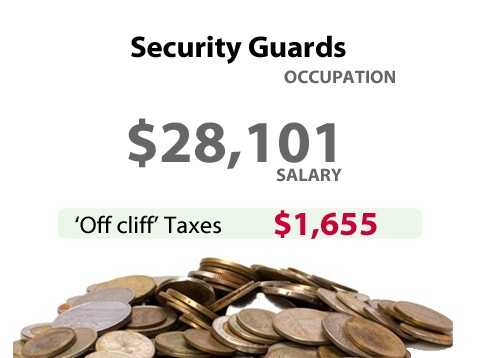 A security guard in California might have to pay an extra $1,655 in taxes.